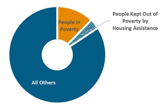 Housing assistance programs keep 220,000 MA residents out of poverty