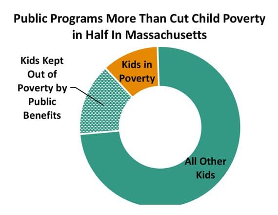 Public programs cut child poverty in half in MA