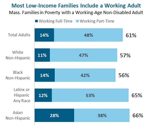 Graph - Most Low-Income Families Include a Working Adult (Massachusetts)