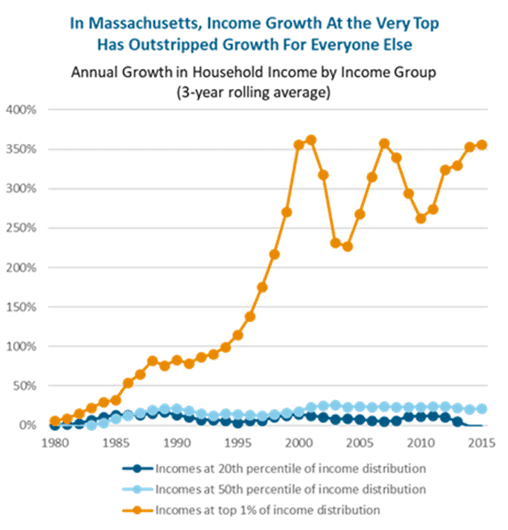 Graph - Annual Growth in Household Income by Income Group (Massachusetts)